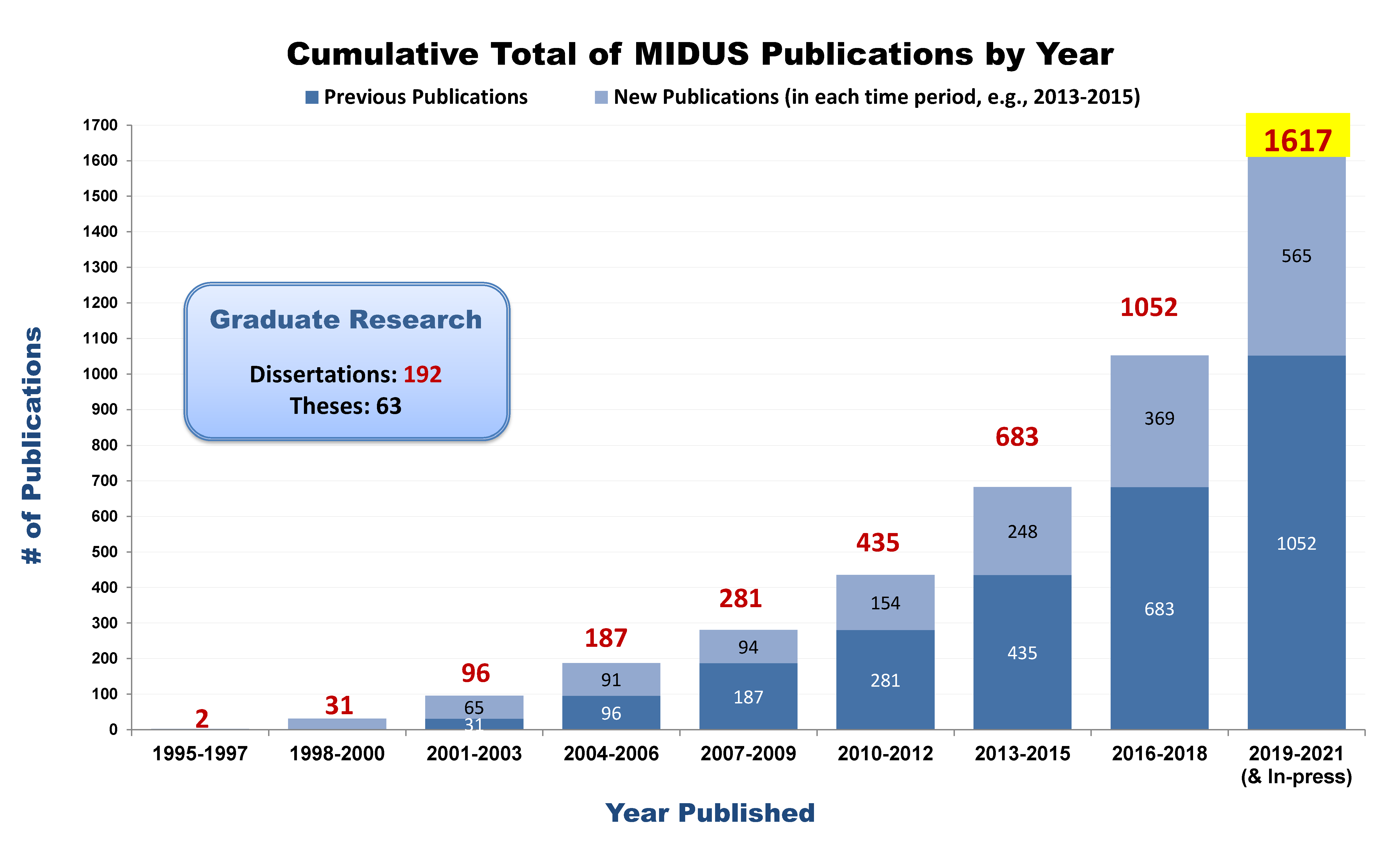 # of MIDUS pubs by year